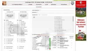 Spielbericht U14 Lieferinger SV vs. SC Scholz Grödig